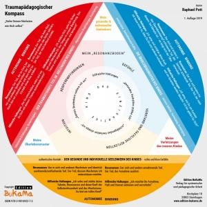 Traumapädagogischer Kompass